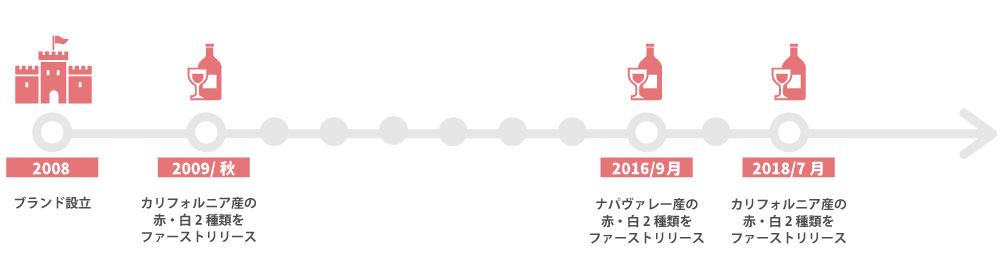 ワイ・バイ・ヨシキの年表